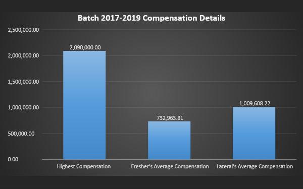 2017-2019 compensation details
