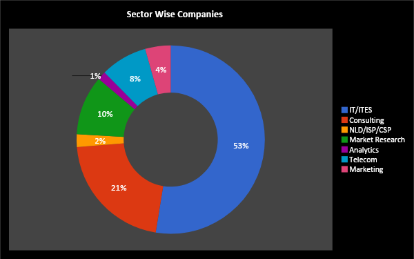 sector wise compensation