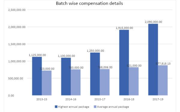 batch wise compensation details