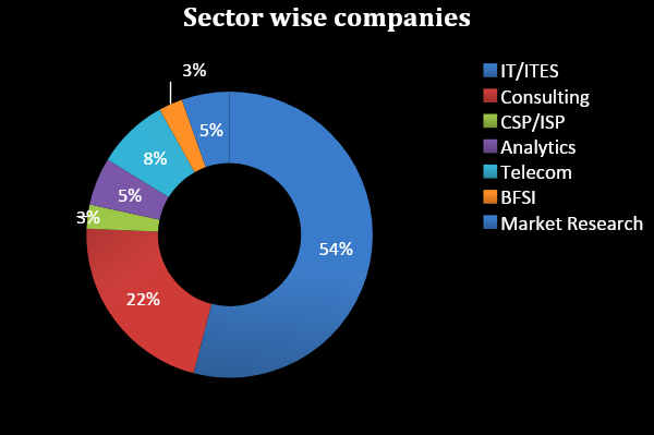 sector wise companies