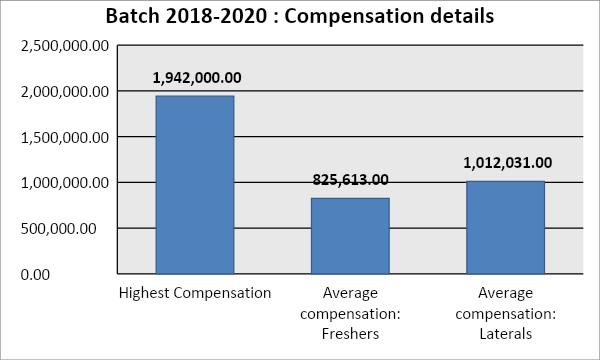 2018-2020 compensation details